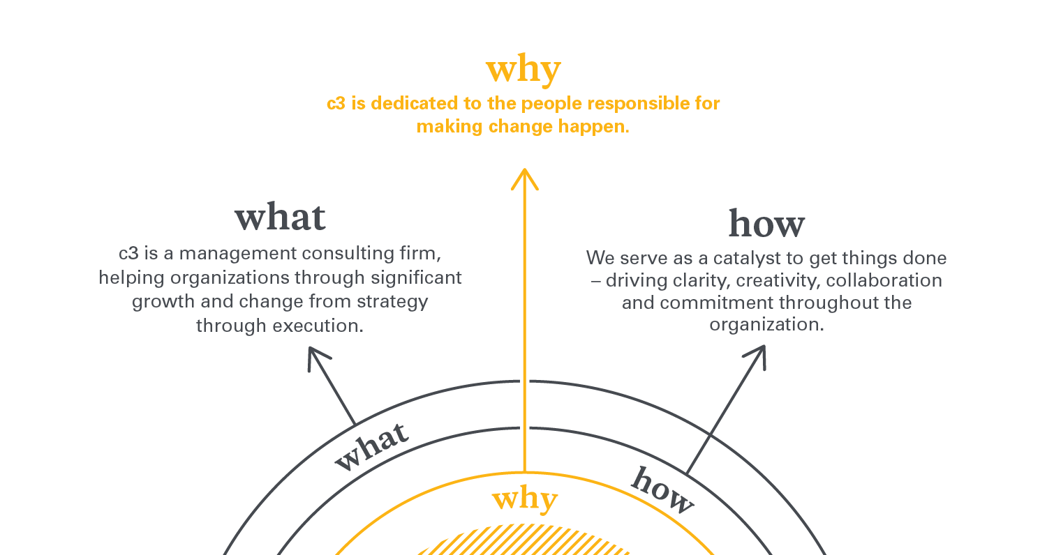 C3 Consulting - How We Work